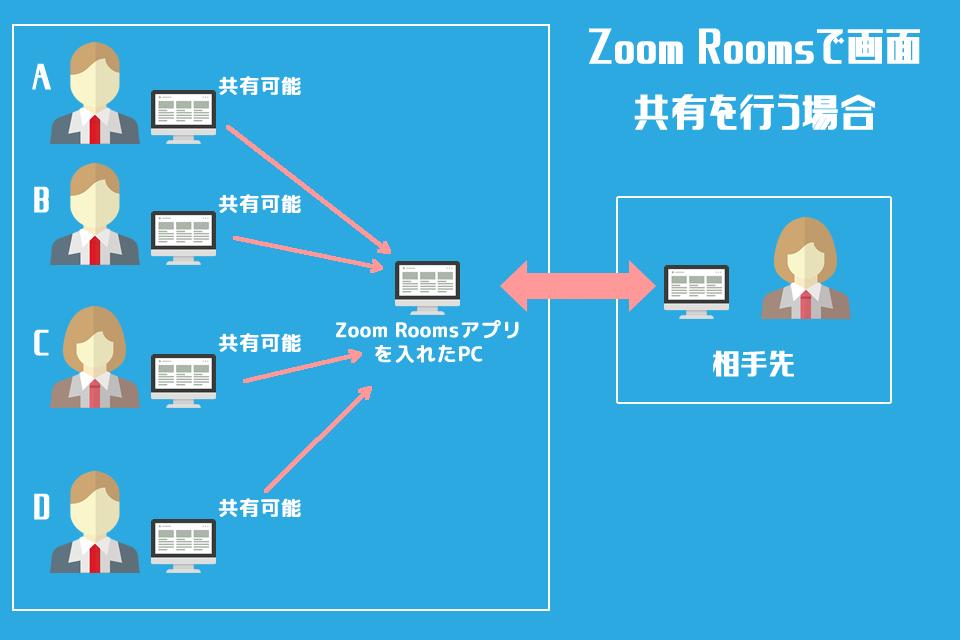 Zoom Roomsの画面共有