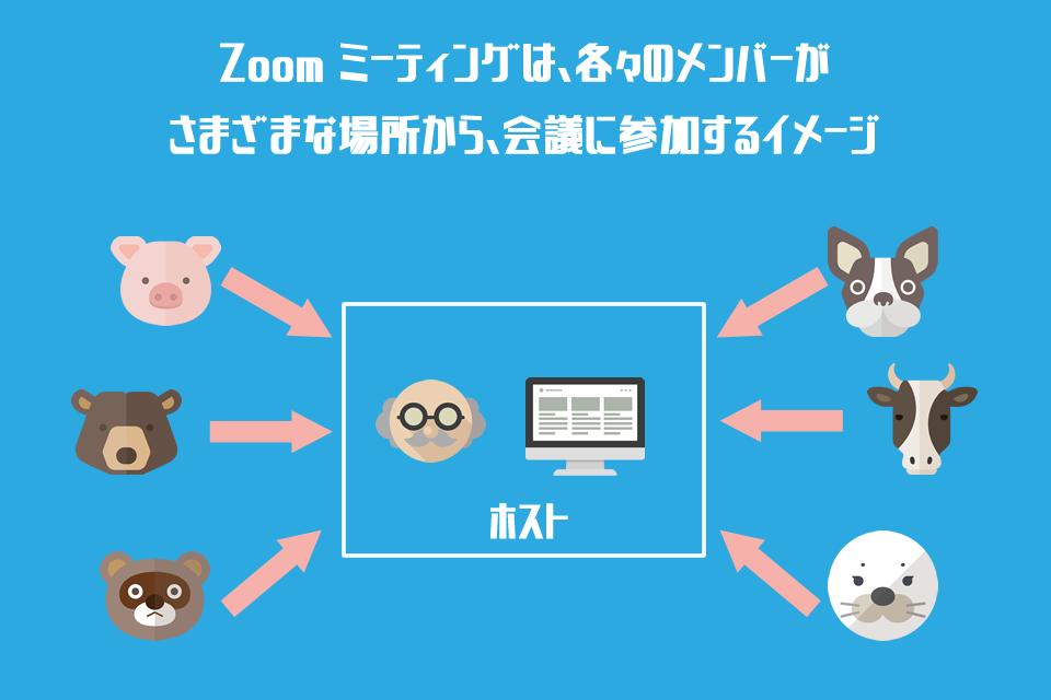 Zoom meetingの利用イメージ
