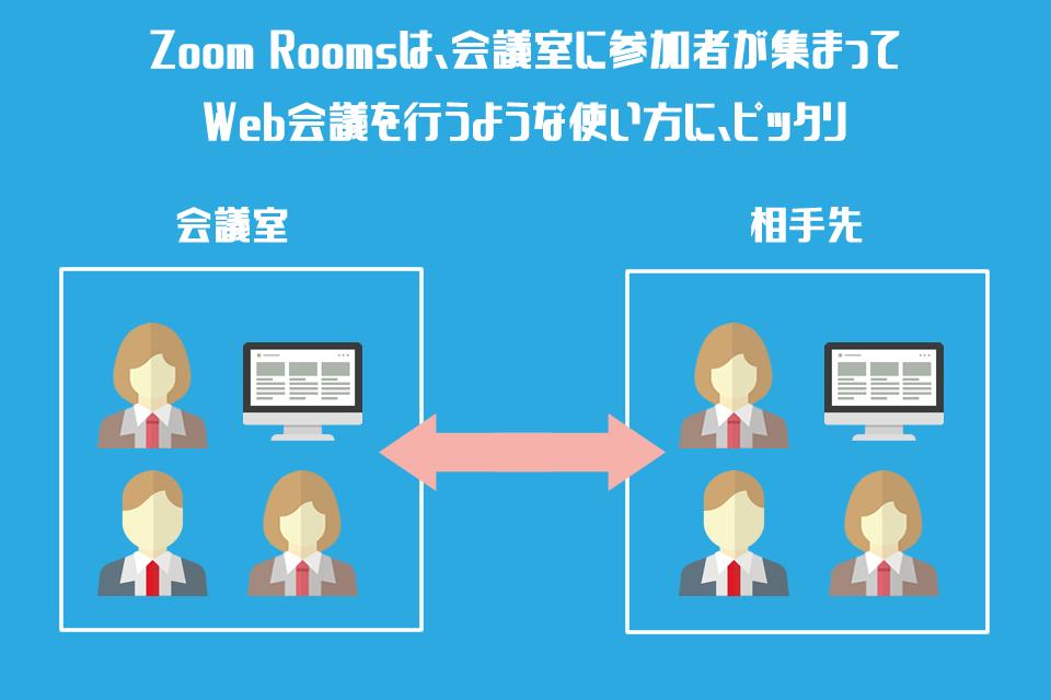 Zoom Roomsの使用イメージ