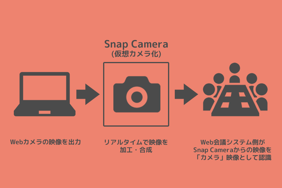 Snap Cameraの仕組み